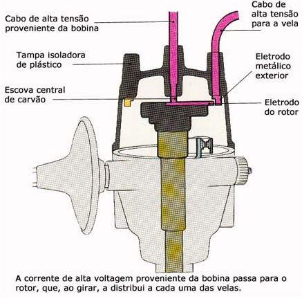 Funcionamento do rotor
