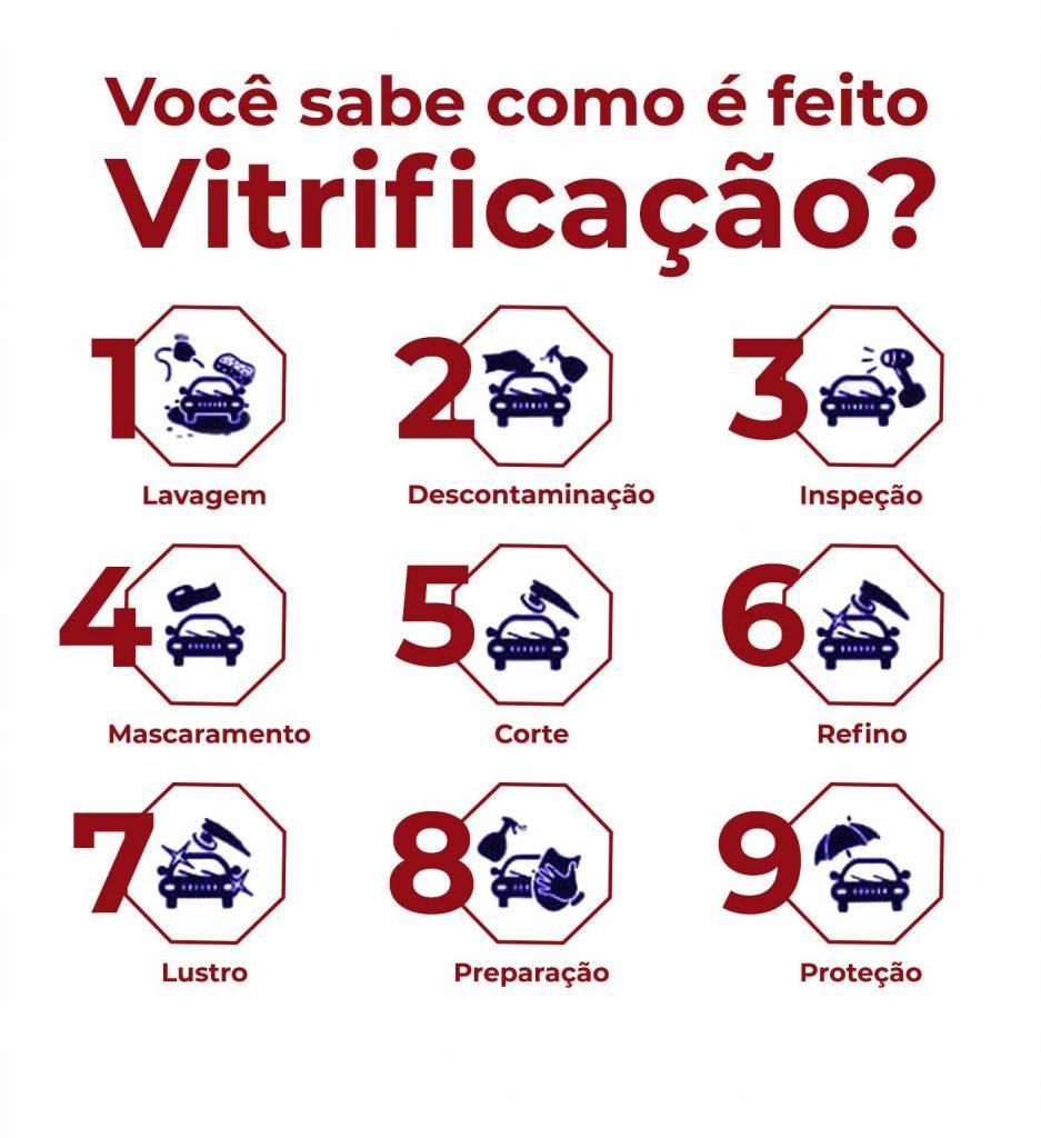 Vitrificação Automotiva