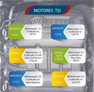 "Motores TSI: Como funciona o motor TSI? O motor TSI é econômico? Qual a diferença entre os modelos de motor TSI? O motor TSI é bom? Conheça mais sobre os ""novos"" motores da VW %count(alt) Blog MixAuto"