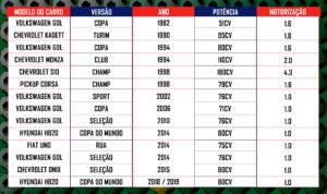 Carros em versão Copa do Mundo (de 1982 a 2018) %count(alt) Blog MixAuto