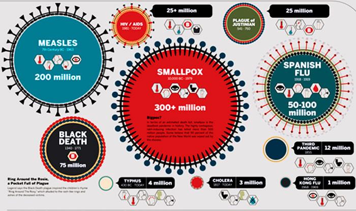 Infográfico das pandemias mais perigosas de todos os tempos