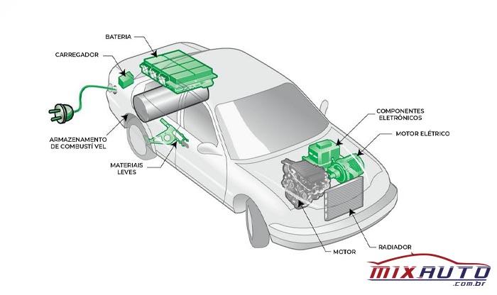 Tipos de Motorização para Carros Híbridos