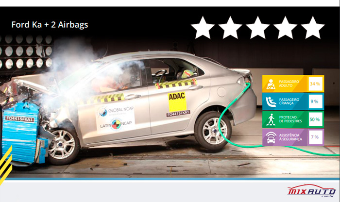 Imagem do crash test da Latin NCAP sobre o Ford Ka