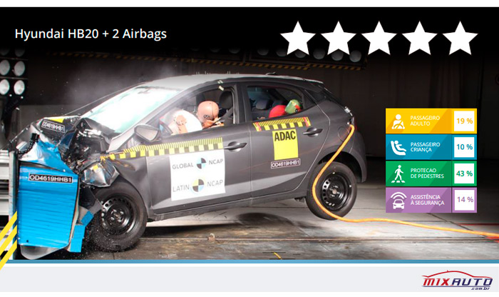 Imagem do crash test da Latin NCAP sobre o Hyundai HB20