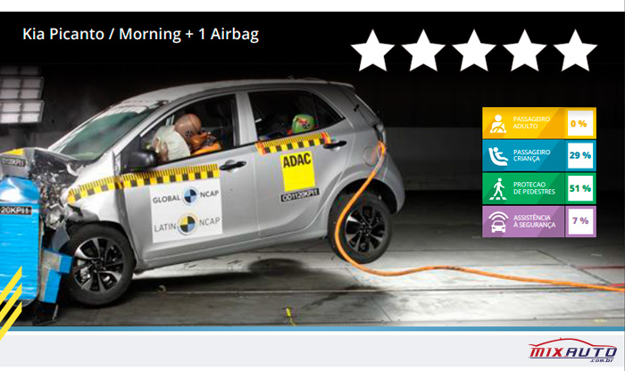 Imagem do crash test da Latin NCAP sobre o Kia Picanto