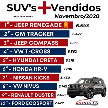 Tabela dos SUVs mais vendidos em novembro 2020