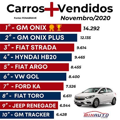 Tabela carros mais vendidos novembro 2020 Mix Auto