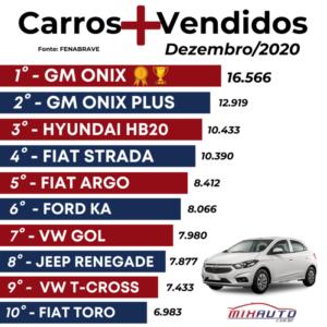 Lista com os carros mais vendidos em Dezembro 2020