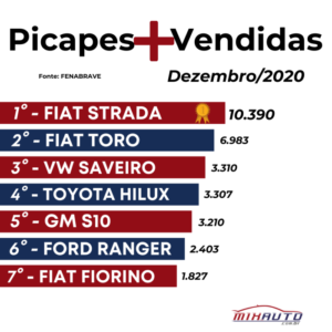 Lista com as Picapes mais vendidas em 2020 - Dezembro