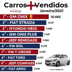 Lista com os Carros mais vendidos em janeiro 2021