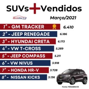 Lista com os carros mais vendidos em março 2021 - SUV