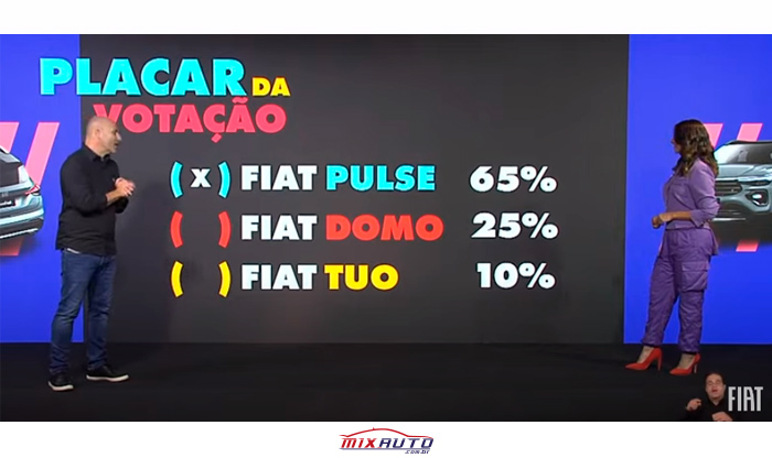 Placar da votação nome novo SUV Fiat Pulse 2021