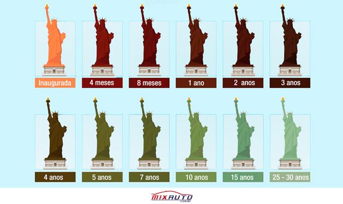 Infográfico da Oxidação da Estátua da Liberdade ao longo dos anos